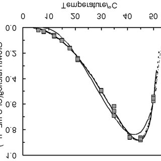 (PDF) Evaluation of temperature effect on growth rate of