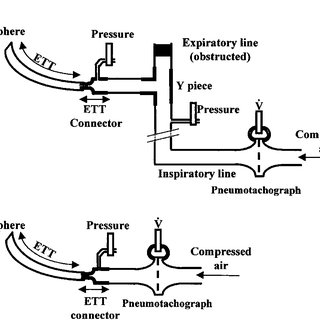 Effect of D c on pressure-flow relationship in a 2.5-mm-ID