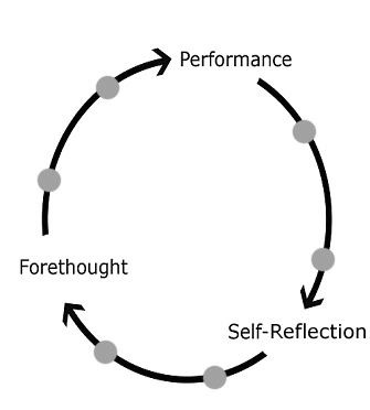 3. The self-regulation cycle (Adapted from Zimmerman, 2000