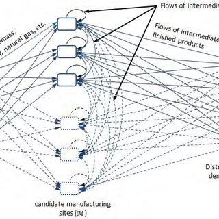 Supply chain planning matrix (adapted from Fleischmann et