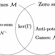 (PDF) Decompositions of two player games: potential, zero