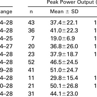 (PDF) The Wheelchair Circuit: Construct validity and