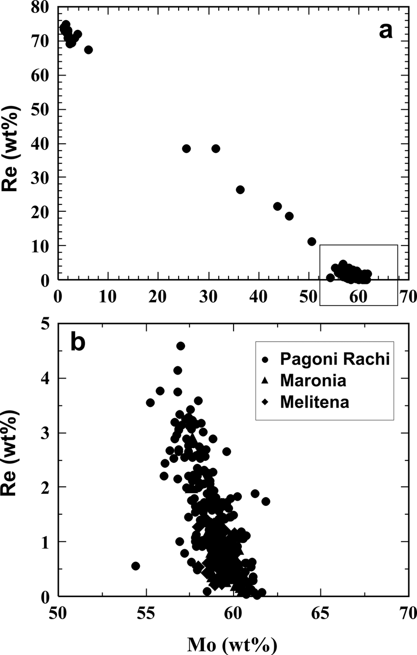 hight resolution of  a correlation diagrams of rhenium re and molybdenum mo contents