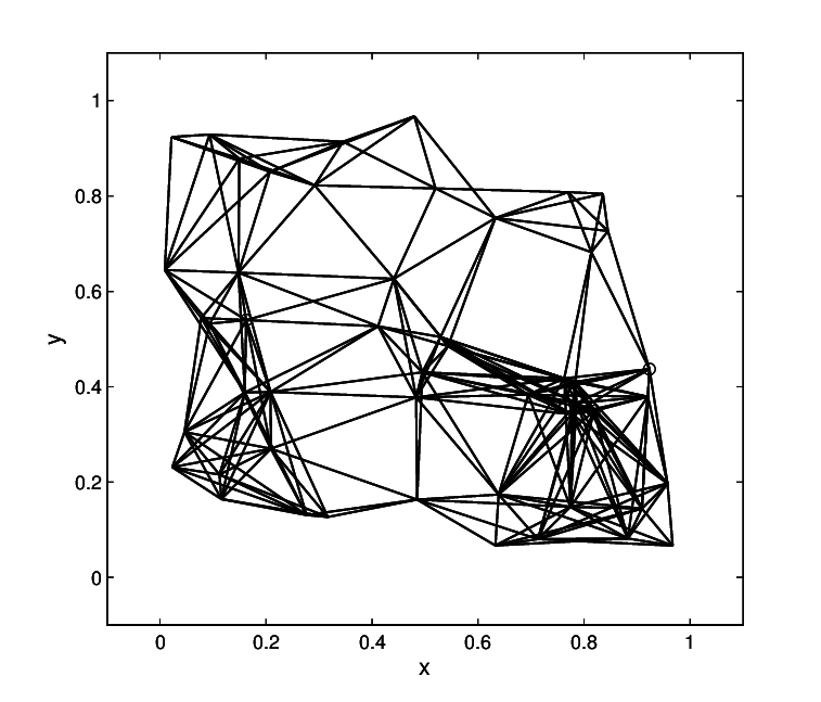 Example of geometric random graph with n = 50 nodes in the