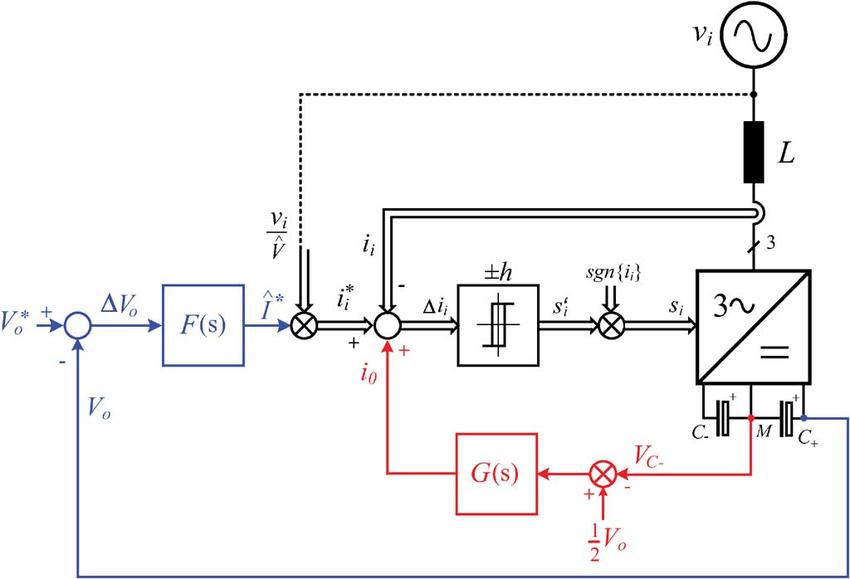 Control block diagram of a three-level PWM rectifier