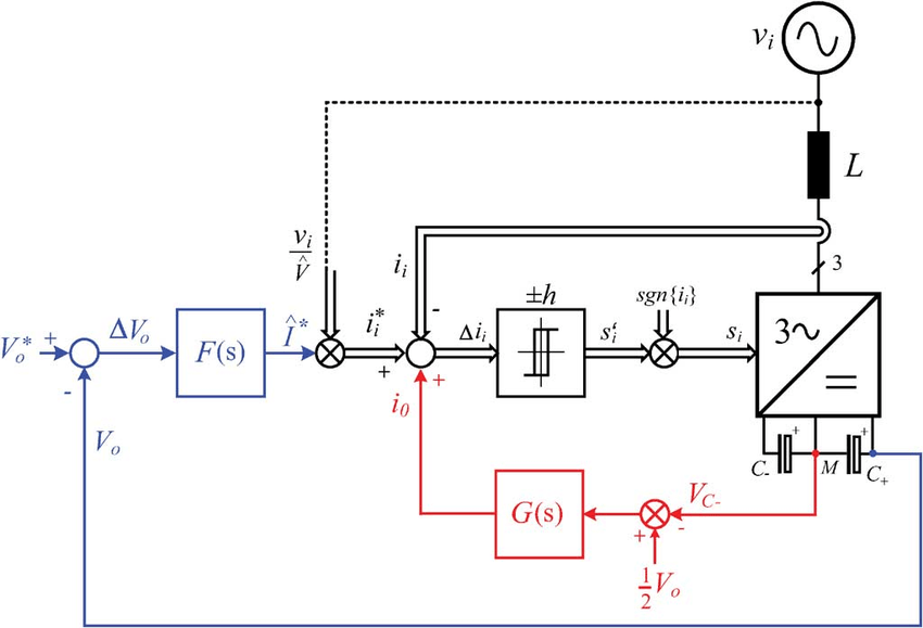 Control block diagram of a three-level PWM rectifier