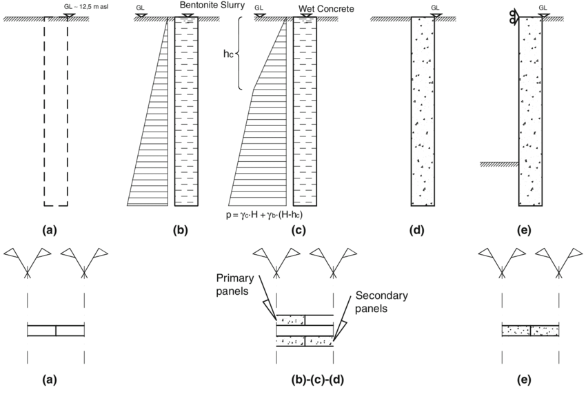 Sequence of construction stages: a in situ stress, b
