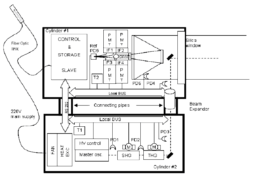 Schematic layout of the lidar payload: PMT (1-4