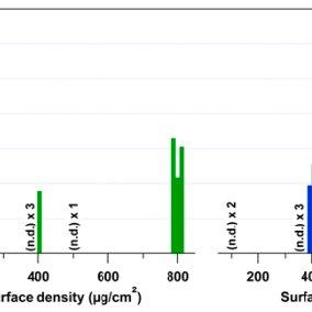 Raman spectra of ammonium nitrate and ammonium nitrate in