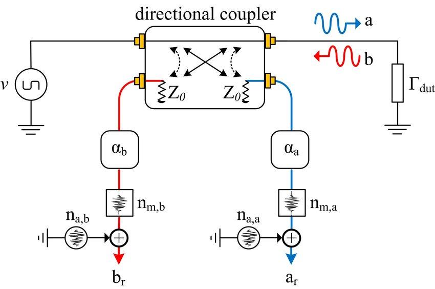 System-level VNA block diagram for noise behavioral