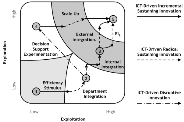 Overcome the Exploitation-Exploration Trade-Off with ICT