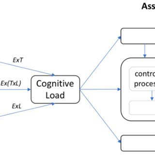 (PDF) The Evolution of Cognitive Load Theory and the