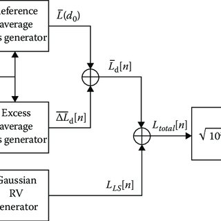 (PDF) Statistical Simulation of Multipath Fading Channels