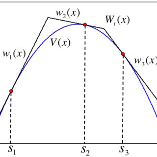 (PDF) Adaptive Rejection Sampling with fixed number of nodes