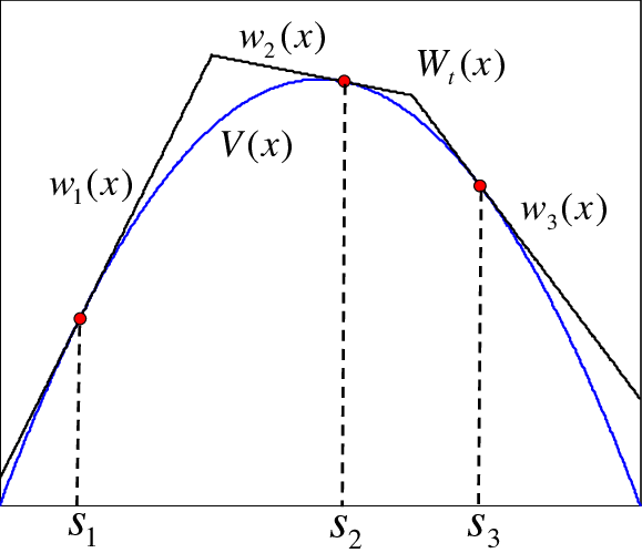 Example of construction of the piecewise linear function W