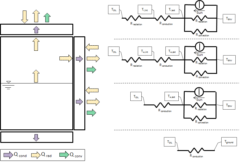 Tank thermal losses and equivalent thermal circuit