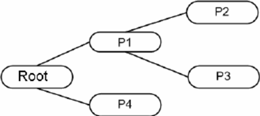 An example of query according to the Predicate Tree