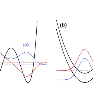 One-axis twisting dynamics. The left panel reports the