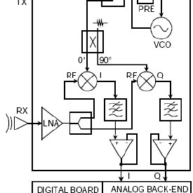 Block diagram of the realized 24GHz Doppler radar sensor