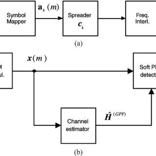 (a) Block diagram of the kth uplink transmitter. (b) Block