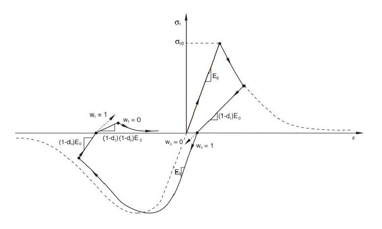 Stress-strain curve of concrete damaged plasticity model
