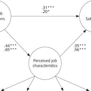 (PDF) Core Self-Evaluations, Perceived Job Characteristics
