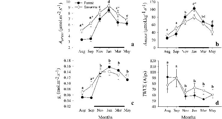 Seasonal variation in leaf traits between congeneric