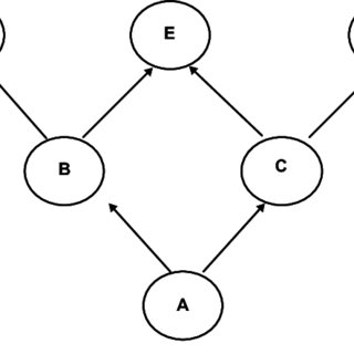 (PDF) USING BAYESIAN NETWORK ANALYSIS TO SUPPORT CENTRE OF