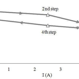 Storage modulus versus imposed electric current obtained