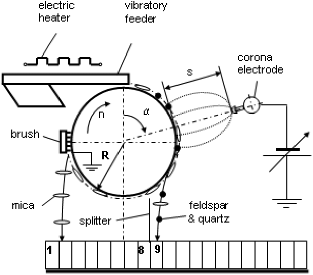 Operating parameters of a roll-type corona-field separator