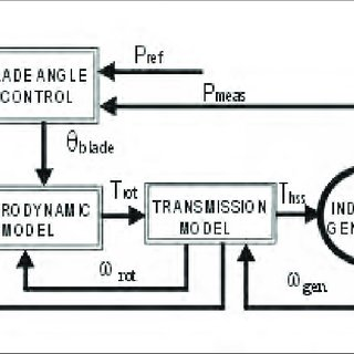 The block diagram of blade pitch angle control system. The