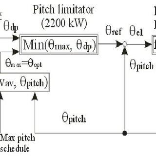 Power coefficient (Cp) of a 2MW wind turbine versus wind
