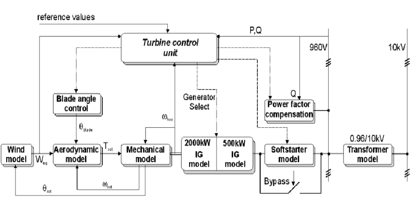 Solar Pv System Wiring Diagram Block Diagram Of An Active Stall Controlled Wind Turbine