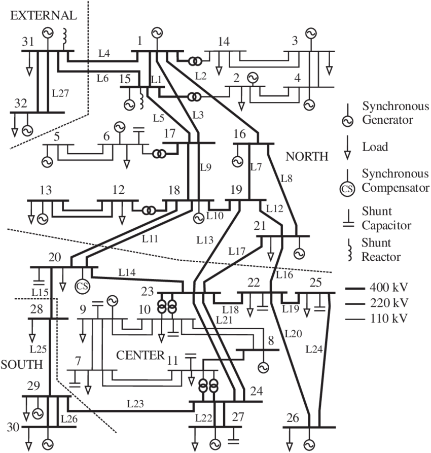 Equivalent one-line diagram of the CIGRE Nordic32 power
