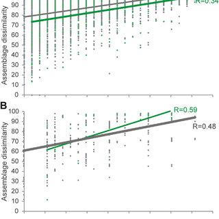 (PDF) Integrating dimensions of biodiversity in