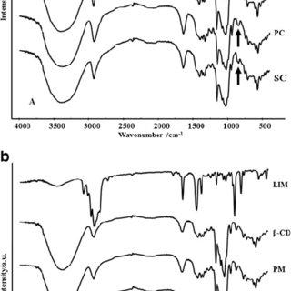 X-ray powder diffractograms of LIM, α-CD (a), β-CD (b