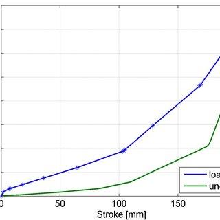 (PDF) TrainDy , a new UIC simulator for the longitudinal