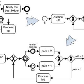 A set of BPMN elements covering the fundamental control