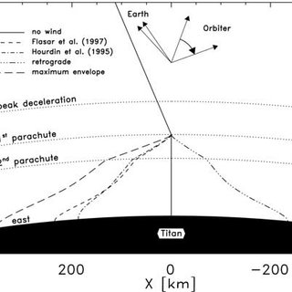 (PDF) The Huygens Doppler Wind Experiment ' Titan Winds