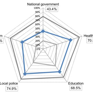 (PDF) Enhancing effective education governance