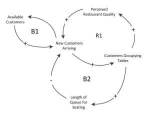Example of a Causal Loop Diagram (Simple Restaurant