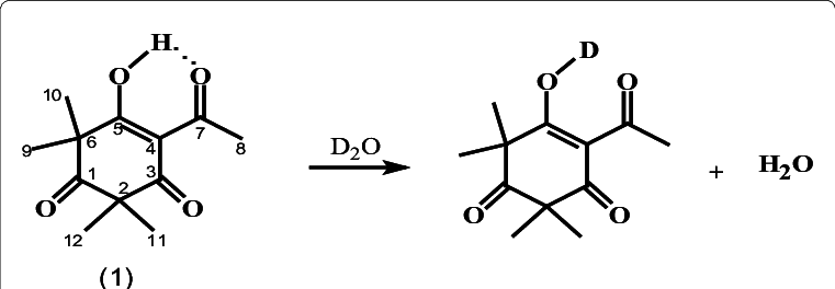 Experiment carried with the addition of drops of