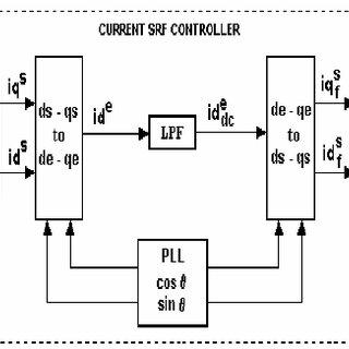 Single-phase PLL algorithm based on a inverse Park