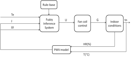 Block diagram of the HVAC PMV based control. J and ∆ J