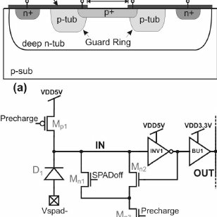 Schematics of the Single Photon Avalanche Diode (SPAD): a