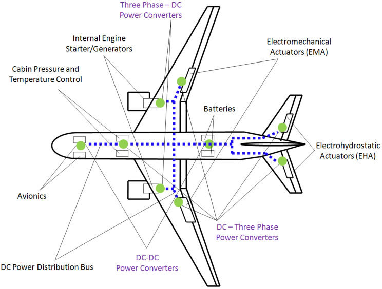 Power Distribution System (PDS) of a transport aircraft