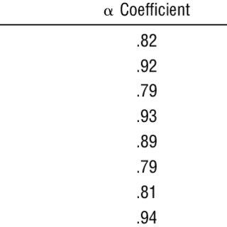 (PDF) Measurement in Sensory Modulation: The Sensory