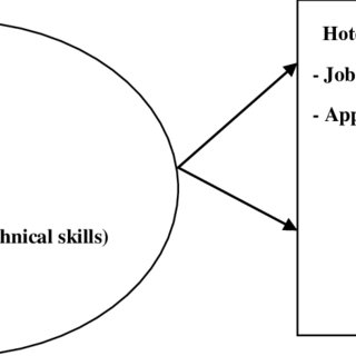 Appropriateness of performance appraisal criteria used by