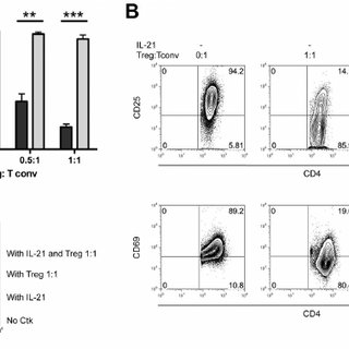 Effect of IL-21 on Tconv surface marker expression and