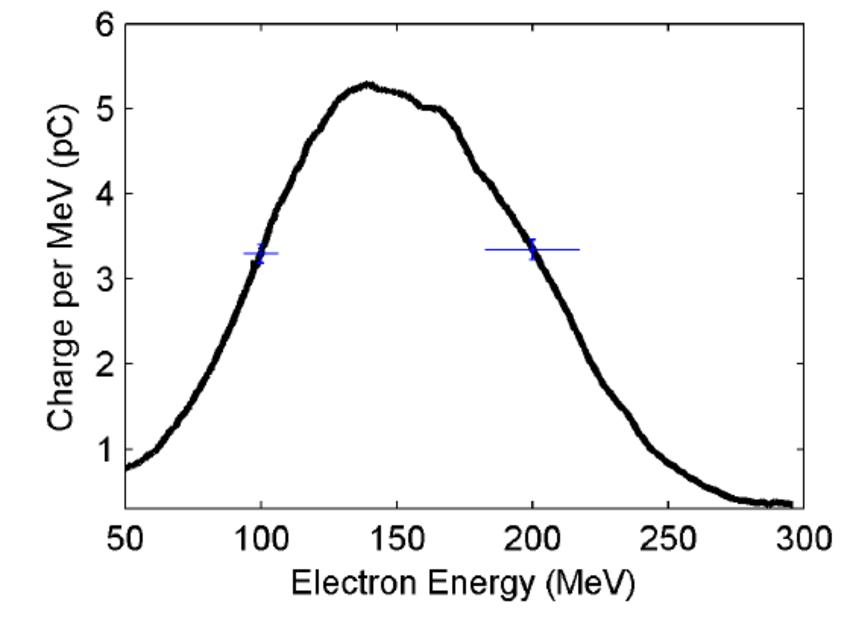 Electron spectrum measured on a Kodak Lanex screen